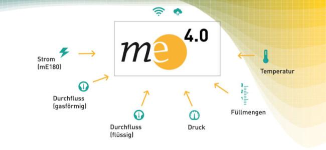 online Anbindung mE4.0